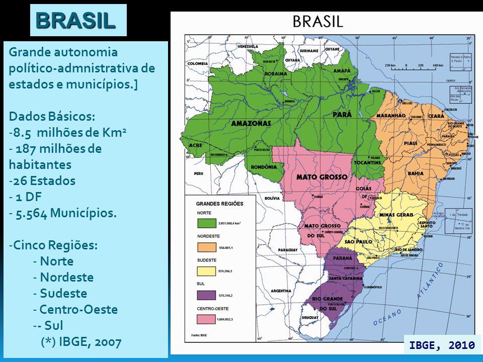 BRASIL Grande autonomia político-admnistrativa de estados e municípios.] Dados Básicos: 8.5 milhões de Km2.